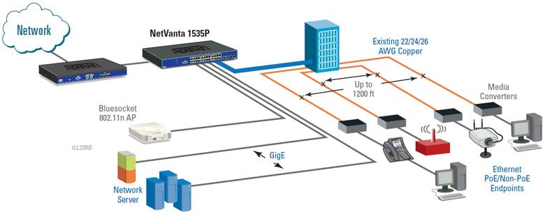 Adtran Netvanta 1535p Netcomworks Com
