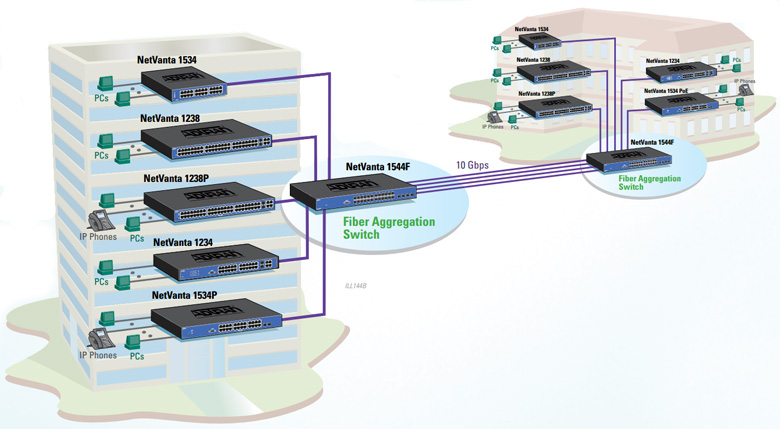 Fiber Optic Aggregation Switching  Deployment