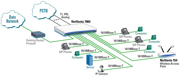 Unified Communications Netcomworks Com