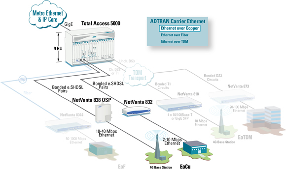 Ethernet over Copper Solutions