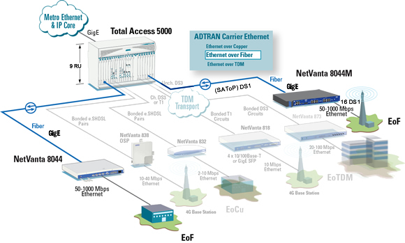 Ethernet over Fiber Solutions
