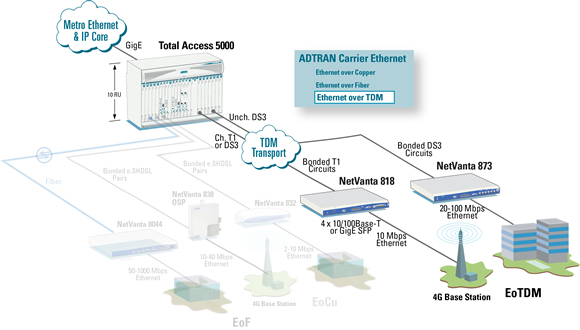 Ethernet over TDM Solutions