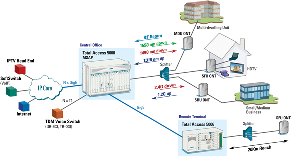 GPON from the Total Access 5000/5006
