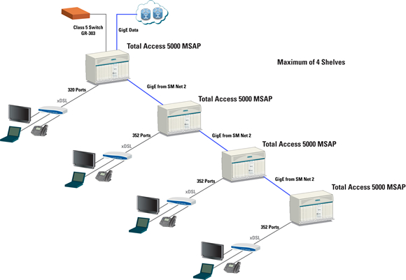broadband access solutions
