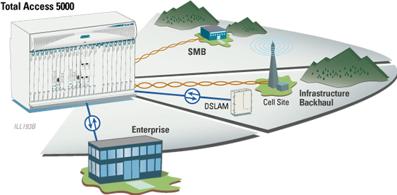 Carrier Ethernet Solutions