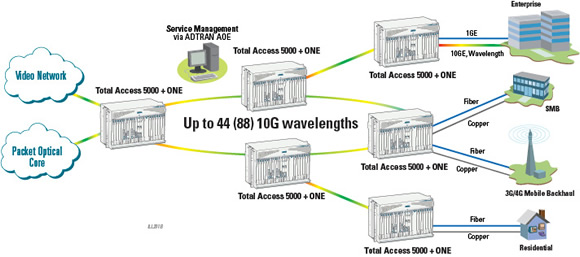 Converging Broadband and Ethernet Access with Packet Optical Networking