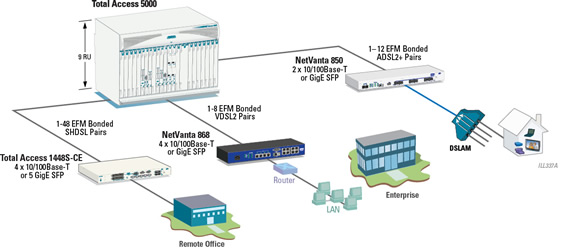 High Performance Ethernet