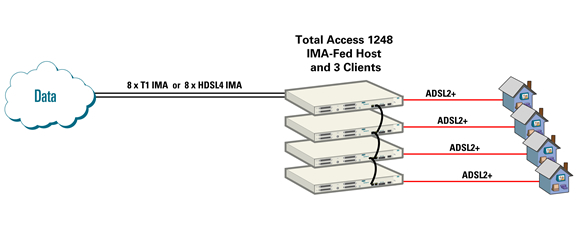 Total Access 1248 ATM Mini-DSLAM System