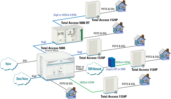 Broadband Access Solutions | NetComWorks com