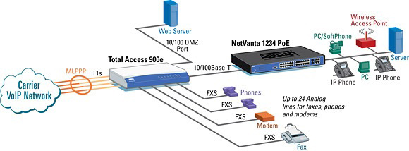 IP Trunking and Hosted VoIP