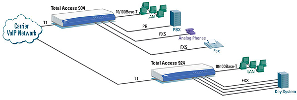 PRI, T1 CAS or Analog Trunks Delivered to PBX/KTS