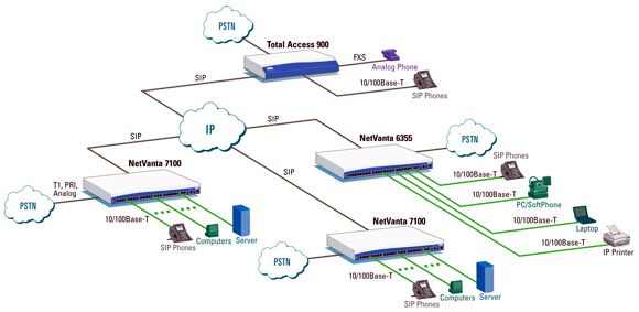 Multisite SIP Networking