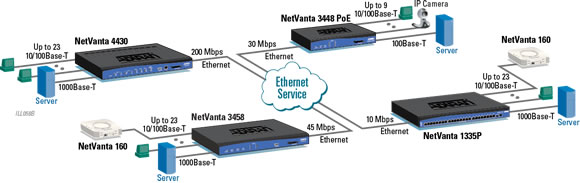 High-speed Ethernet Services