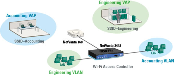 Virtual Access Points to Segment Wireless LAN