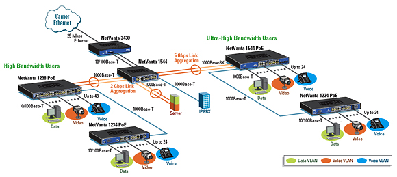 VLAN Switching and Inter-VLAN Routing