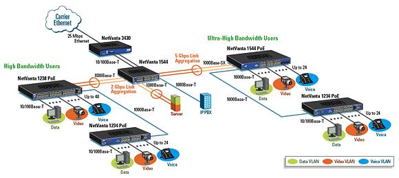 Ethernet Switching | NetComWorks com
