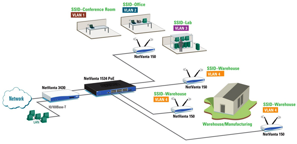 Wi-Fi Access Controller for Centralized Management