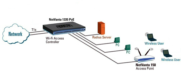 Secure Wireless Networking