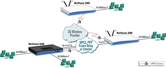 3G Wireless Access and Backup