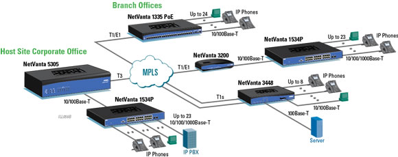 Power over Ethernet (PoE) and Quality of Service (QoS) for VoIP Networks