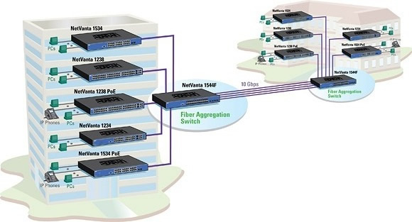 Fiber Optics Aggregation Switching