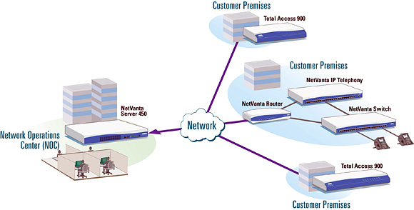 Total Access and NetVanta Network Management